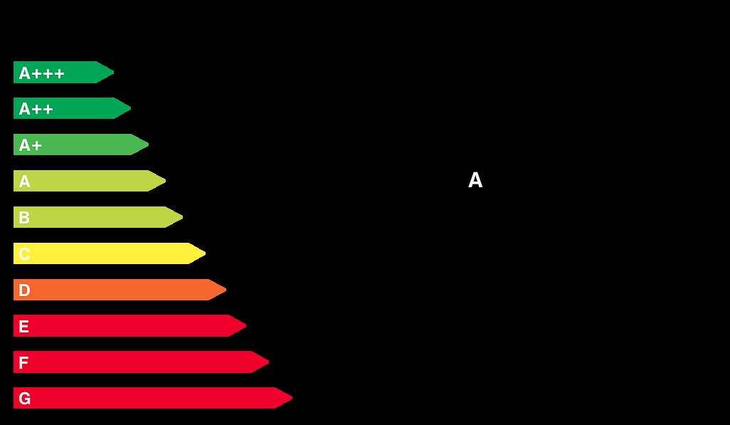 Energieeffizienzklasse x